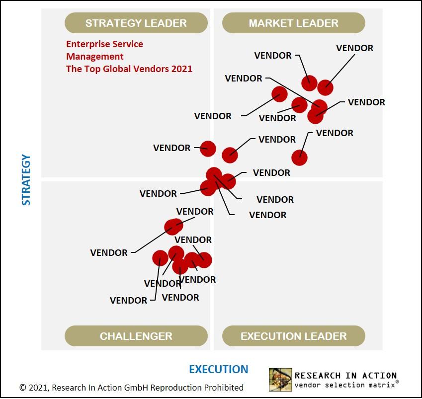 Grafik Vendor-Comparison
